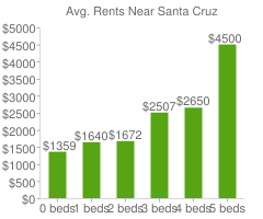 Graph of average rent prices for Santa Cruz